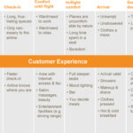 How to Become Customer-Centric {explained in 16 tweets}